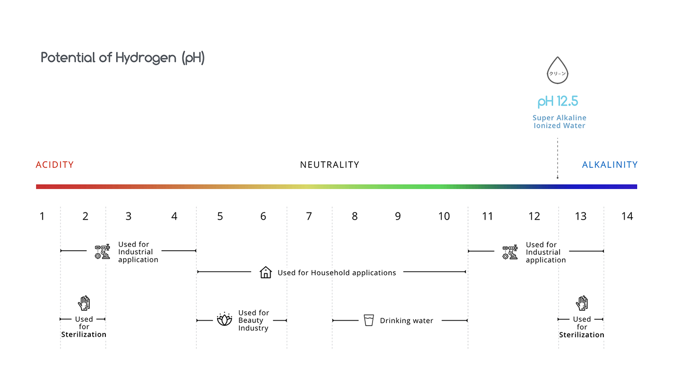 Potential of Hydrogen Chart